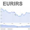 Eurirs grafico