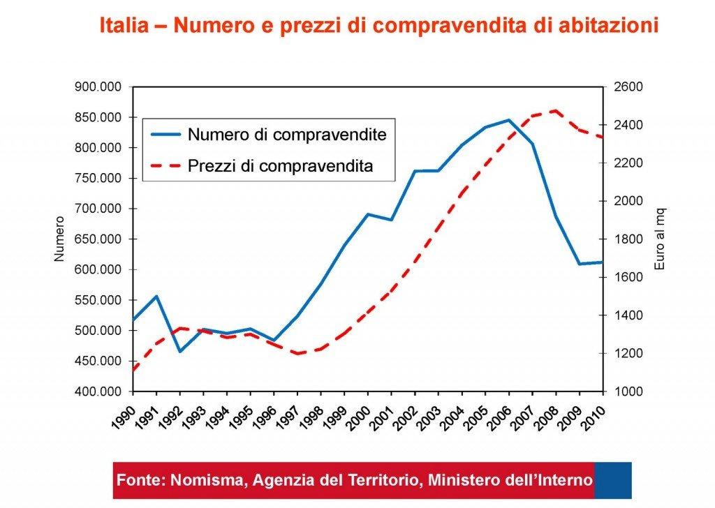 numero compravendite immobiliari 1990-2010