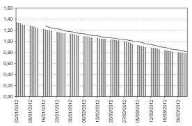 Grafico tassi d'interesse