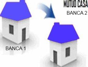 Novità mutui casa